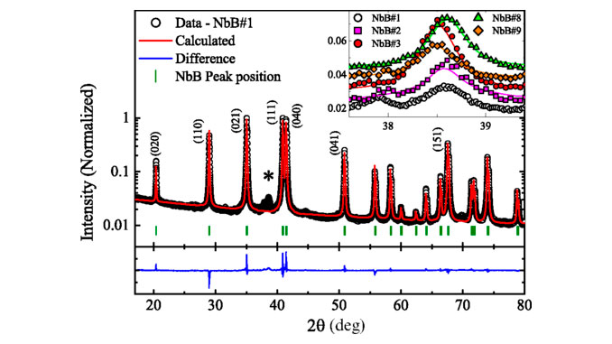 Absence of superconductivity in NbB