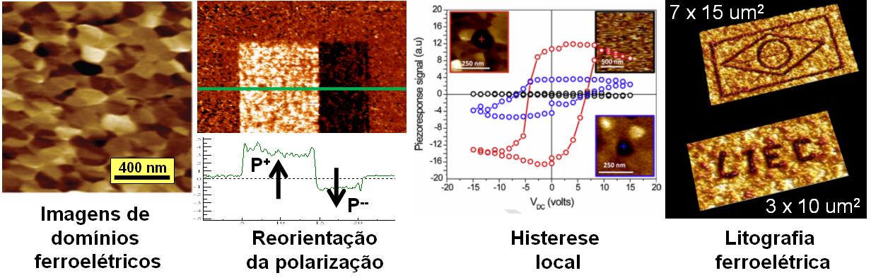 Microscopia de Piezo-Resposta na Investigação de Ferroelétricos