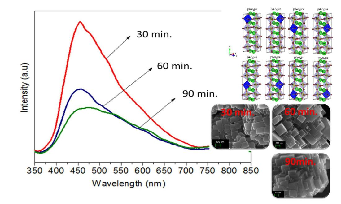 Unveiling the correlation between structural order-disorder character and photoluminescence emissions of NaNbO3