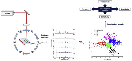 Identification and classification of polymer e-waste using laser-induced breakdown spectroscopy (LIBS) and chemometric tools