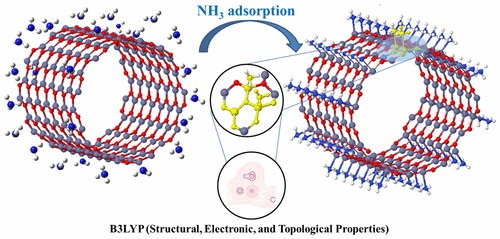 Adsorption of NH3 with Different Coverages on Single-Walled ZnO Nanotube: DFT and QTAIM Study