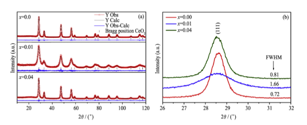 Characterization and electrochemical performance of CeO2 and
